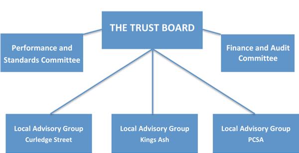 BET-Governance