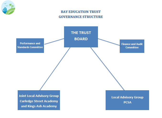 Governance Structure LAG JPLAG Feb 17